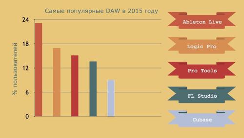11 наиболее популярных DAW 2015-го